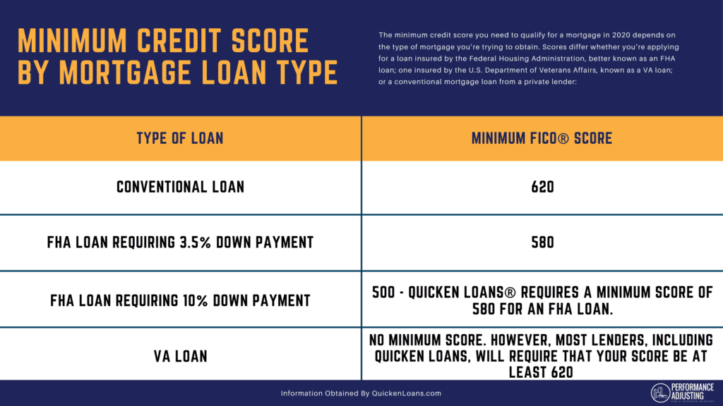 what's the lowest credit score I can have to buy a house?